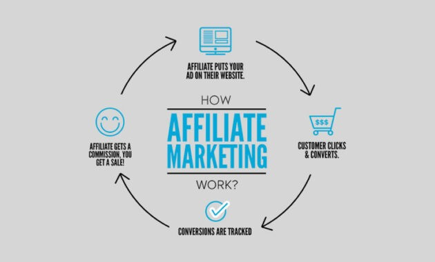 Affiliate Advertising and Marketing Why is actually it Some of the Very most Cost-Effective Means towards Promote your Organisation