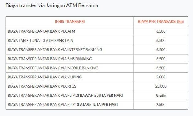 Biaya Tarik Tunai ATM Bersama