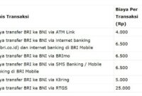 Biaya transfer bank BRI ke BNI