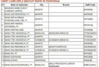 Code SWIFT bank di Indonesia