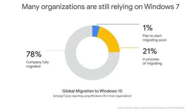 Google Windows 7 Hanya Bisa Dipakai Hingga 2022