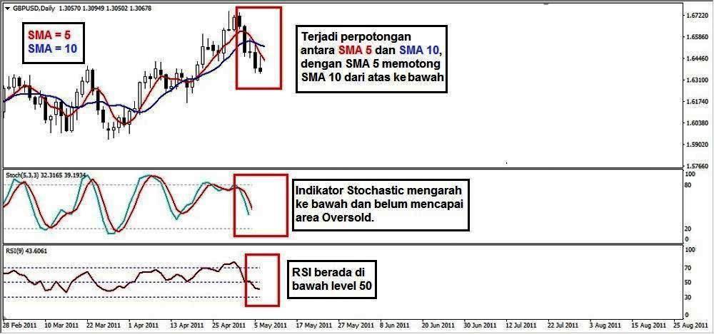 Teknik Trading Sederhana tapi Profit